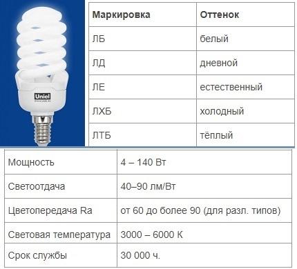 Characteristics of fluorescent lamps