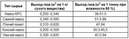 Manure Performance Table
