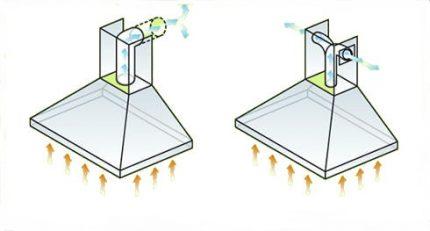 Types of exhaust umbrellas
