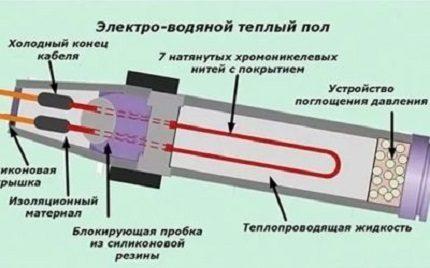Le schéma du plancher électro-eau de l'appareil