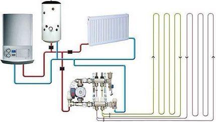 Système de chauffage combiné 2 en 1