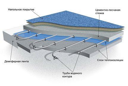 Schéma de pose du plancher d'eau