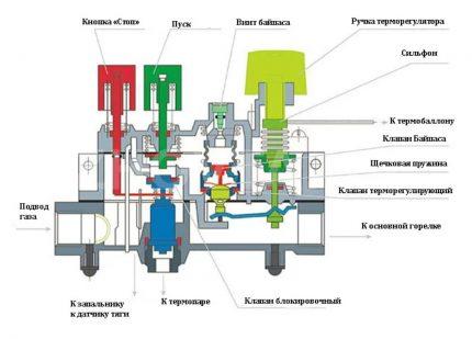 Schéma d'automatisation d'une chaudière à gaz