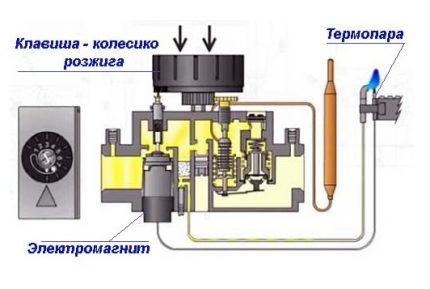 Circuit de réglage d'automatisation