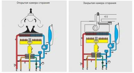 Chambres de combustion de chaudière ouvertes et fermées