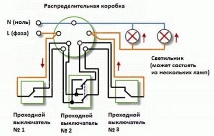 Schéma RPA avec trois points de contrôle