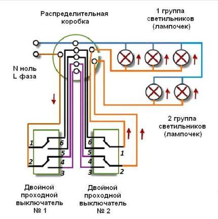 Schéma DPV avec deux points de contrôle