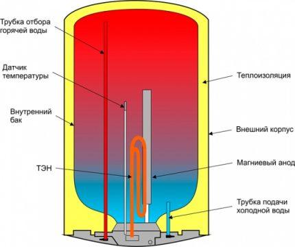 Anode magnésium sur le circuit de la chaudière
