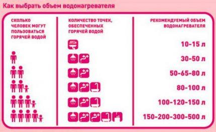 Tableau de sélection du volume du chauffe-eau