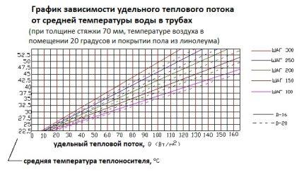 Heat Density Dependence