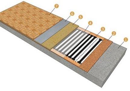 Underfloor heating components
