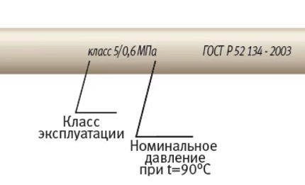 Classification on polypropylene pipes