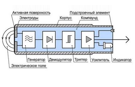 Kapacitīvā slēdža konstrukcija