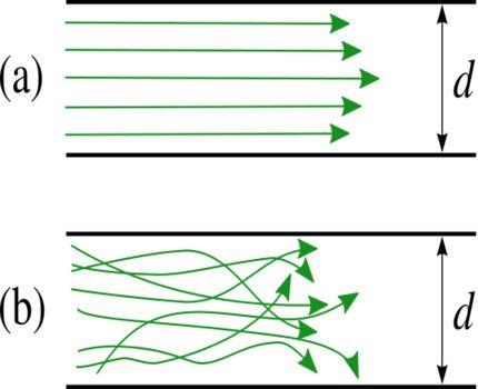 Line resistance
