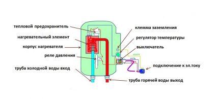 Chauffe-eau avec élément chauffant fermé