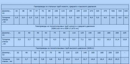 Nomogram for calculation