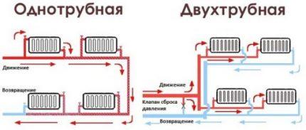 Schémas des systèmes de chauffage