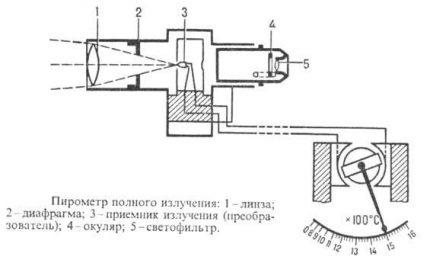 Le schéma du pyromètre à rayonnement