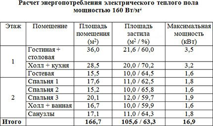 Calculation of electricity consumption