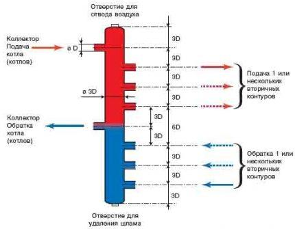 The rule of three diameters