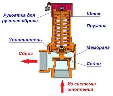 Schéma du circuit du fusible à ressort