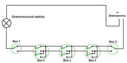 Schéma RPV avec cinq points de contrôle