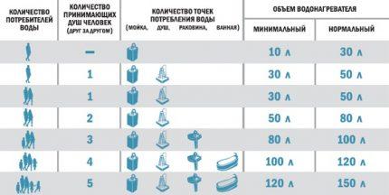 Calcul de la capacité du réservoir