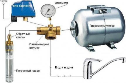 Privataus namo vandens tiekimo sistemos schema