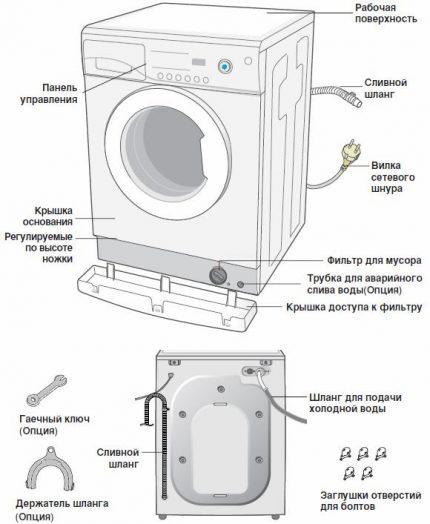Standard Type Machine Device