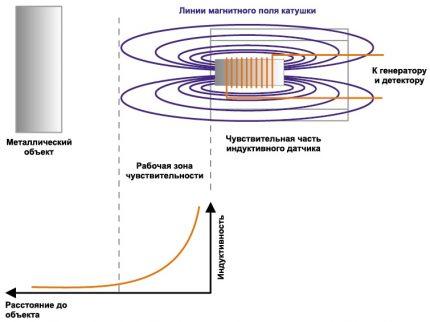 Indukcijas limita slēdža darbības shēma