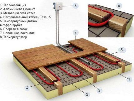Cable floor heating installation diagram