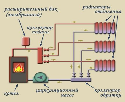 Forced circulation heating circuit