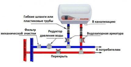 Schéma de connexion d'un chauffe-eau à écoulement à un espace d'alimentation en eau