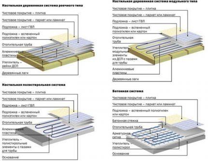 TP uzstādīšanas sistēmu shēmas