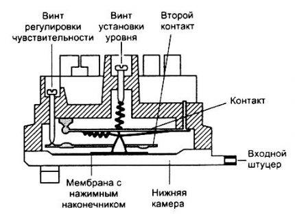 Pressostat device diagram