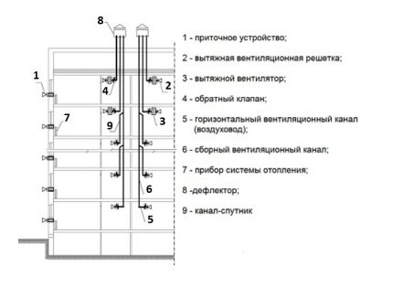 Ventilācijas ierīces ar satelīta kanāliem shēma