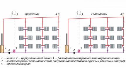 Deux variétés de systèmes monotube