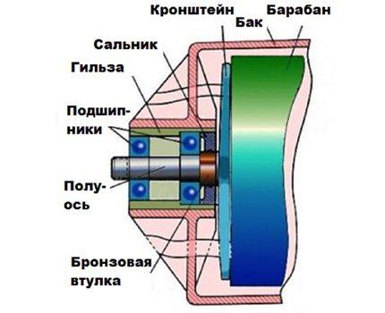 Bearing layout