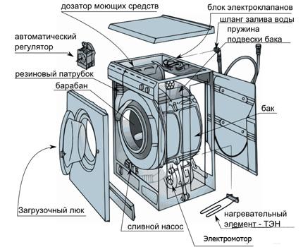 The scheme of the washing machine