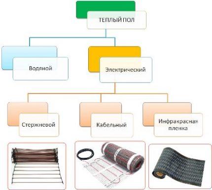 Types of electric underfloor heating