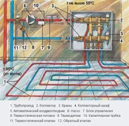 Water floor heating scheme