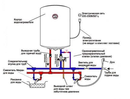 Connexion de la chaudière à l'alimentation en eau