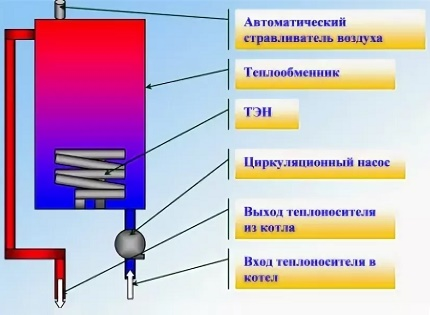 The principle of operation of the heating electric boiler