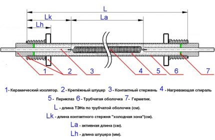 Scheme of the internal structure of the heating element