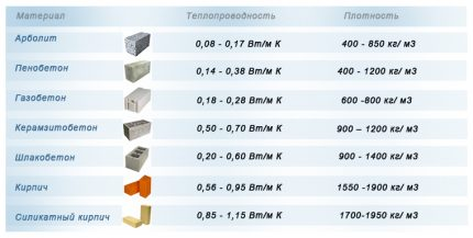 Thermal conductivity of materials