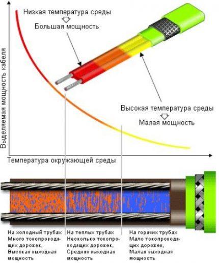 Self-regulating cable