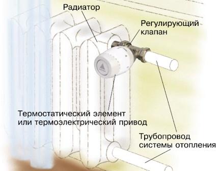 Thermostat à batterie