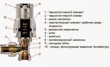 Le thermostat mécanique le plus simple