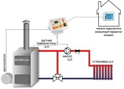 Schéma d'installation d'un contrôleur électromécanique