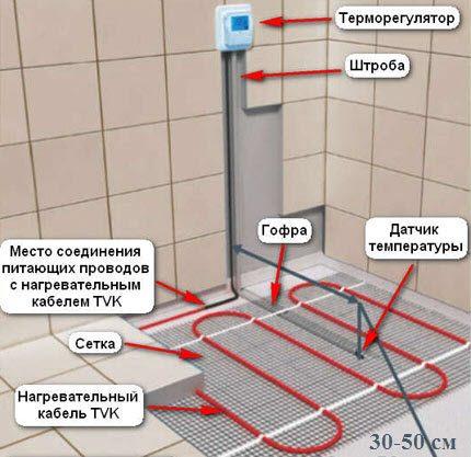 Elektriskā grīdas ierīce